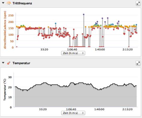 Schrittfrequenz und Temperatur während einer Tour